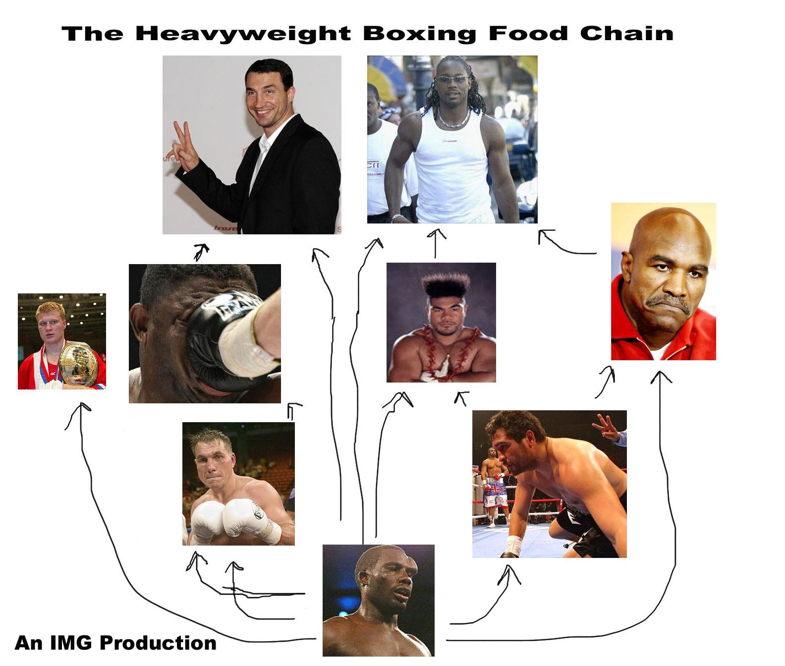 Heavyweight-Food-Chain